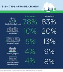Multi Generation Homes The Zillow Group Report On Consumer Housing Trends Zillow Research