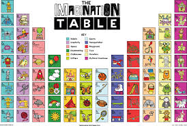 Periodic Table Of Mixology New Posters The Imagination Table The Doodle Table The Kitchen