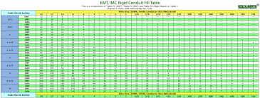 pvc conduit fill table electric conduit wire size chart conduit fill table pvc image