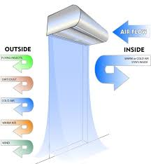 Air Curtains For Doors Air Curtains New Installation And Service Repair In Detroit