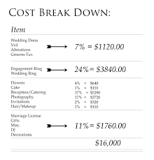 wedding photographer cost wedding planning 101 how much does a inland nw wedding cost