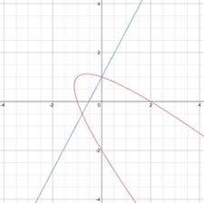 calculus super secret number puzzle implicit differentiation