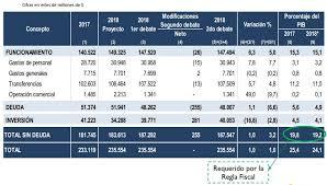 cual fue el aumento en colombia para los pensionados en el 2016 gobierno aumentó recursos para la educación para 2018