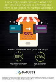 survey for gift cards blackhawk network survey reveals how consumers can get the most