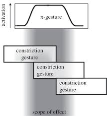 gestural coordination at prosodic boundaries and its role for