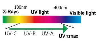 What Is Uv Light Poya Tech Co Ltd Solar Window Film Automotive Film Window
