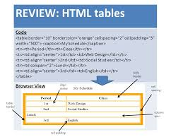 Table Cell Spacing What Is A Table The Html Table Allows Web Designers To Arrange