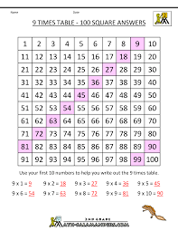 Learn Times Tables 9 Times Table