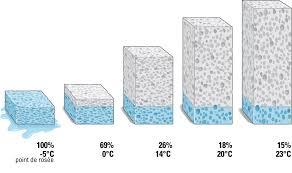 humidifier l air d une chambre quel est le bon taux d humidité