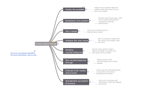 Mind Map Examples Quality Mind Maps Solution Conceptdraw Com