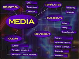 media design media design skills
