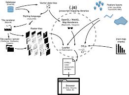 Anatomy Slides Introduction To Web Maps With Cartodb