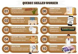 Cv Quebec by Quebec Skilled Worker Lalani U0026 Associates