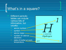 How Many Periods On The Periodic Table Periodic Table Of Elements