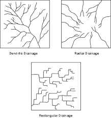 definition pattern of drainage streams and drainage systems