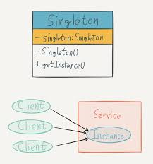 pattern java file using singleton pattern in java pablo osinaga medium