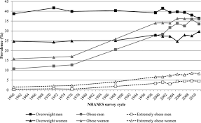 epidemiology of obesity and diabetes and their cardiovascular