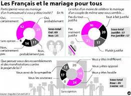 loi du mariage pour tous mariage pour tous les français disent oui 27 04 2013