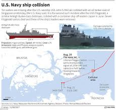 Us Flagged Merchant Ships Ten Missing As Uss John S Mccain Collides With Oil Tanker Daily