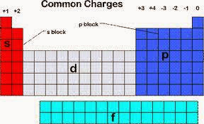 Periodic Table With Charges Grade10 Chapter1 The Periodic Table Semester 1