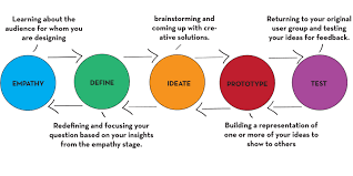 design thinking exles pdf facilitating learning in the 21st century the mindlab session 13