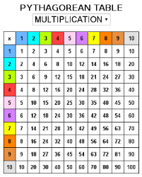 15 Multiplication Table Multiplication Tables To Print And Games Online Ataventure Com