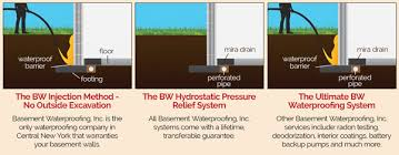 foundation waterproofing basement waterproofing inc