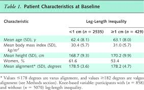 Best Resume Length by Association Of Leg Length Inequality With Knee Osteoarthritisa