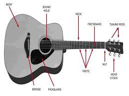 wiring diagrams guitar electronics coil wiring diagram bass