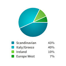 determining your dna ethnicity estimate u2013 ancestry blog