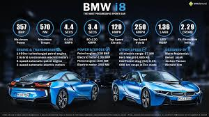 lowest price of bmw car in india bmw i8 price specs review pics mileage in india