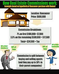 how real estate commissions work
