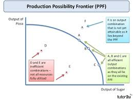 tutor2u production possibility frontiers