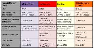 free nights and weekends prepaid lights prepaid telco comparison all new xpax vs hotlink fast digi live