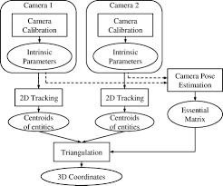 three dimensional tracking of construction resources using an on