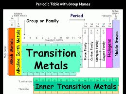 Periodic Table Metalloids Periodic Table Metals Nonmetals Metalloids Ppt Periodic Table
