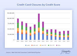 building credit with 10 a month on a secured card
