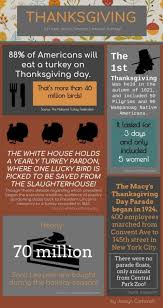 thanksgiving facts the morse code