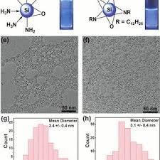 si e cing fig 2 ftir spectra of a ammonium bromide and ammonia