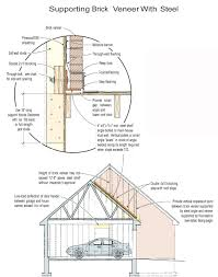 Garage Length by Supporting Brick Veneer On Wood Framing Jlc Online Framing