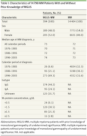 monoclonal gammopathy of undetermined significance and multiple