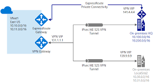 vpn gateway overview create cross premises vpn connections to