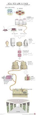 how is made how is wine made wine folly