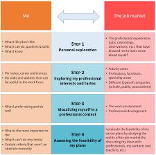 defining your career plan