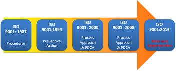 Bureau Veritas Lyhyesti Mitkä Ovat Suurimmat Uudistukset Iso 9001 2015 Versiossa