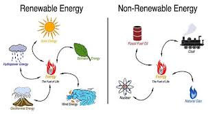 energy resources facts pictures cliparts powerpoint