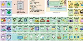 p table of elements this very cool periodic table explains how we use all the elements
