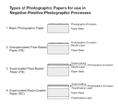 file types of photographic papers png wikimedia commons