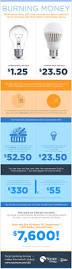 Led Light Bulbs Vs Energy Saving by Blog Post Stream