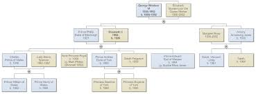 Create A Blueprint Online Free Family Tree Everything You Need To Know To Make Family Trees
